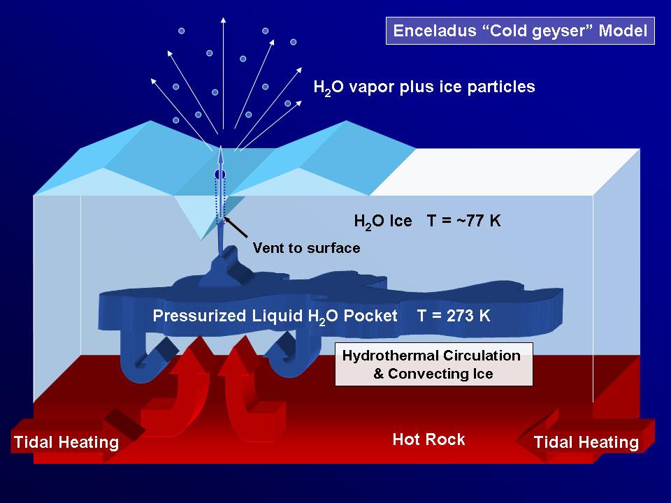Diagrama esquemático que mostra o modelo de formação de criovulcões em Enceladus