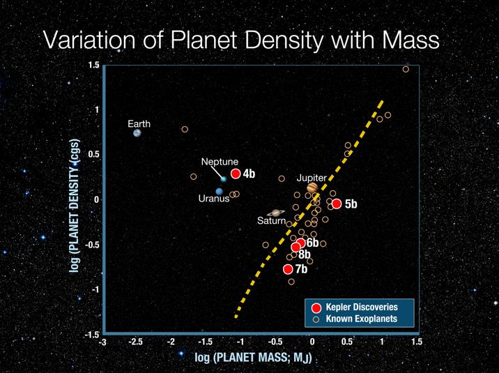 Densidades dos exoplanetas e suas massas. Crédito: NASA