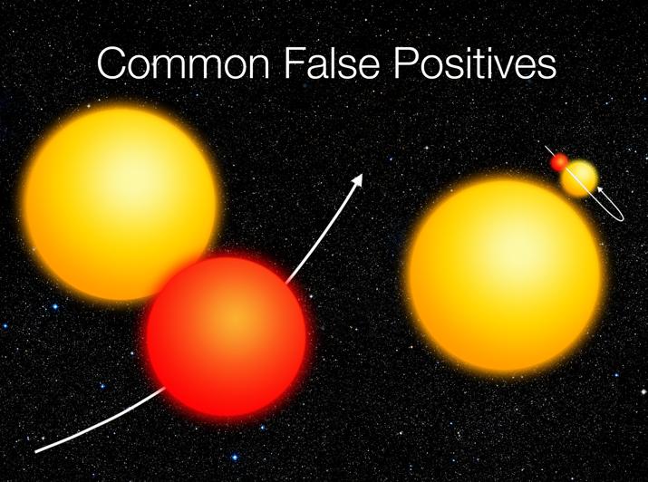 Neste diagrama podemos ver os tipos comuns de ocorrência de trânsitos 'falso-positivos', que devem ser descartados. Crédito: NASA