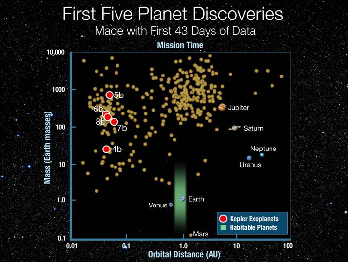 As 5 descobertas da missão Kepler e os demais exoplanetas conhecidos. Crédito: NASA