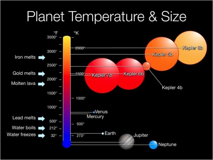 Comparação do tamanho e temperatura dos exoplanetas em relação aos planetas do Sistema Solar