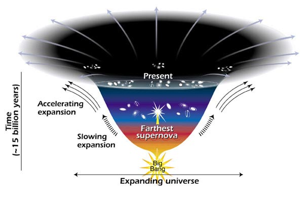Visão do Universo desde o big-bang passando pelo momento atual e a visão do futuro