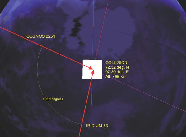 Geometria da colisão entre o Cosmos 2251 e o Iridium 33