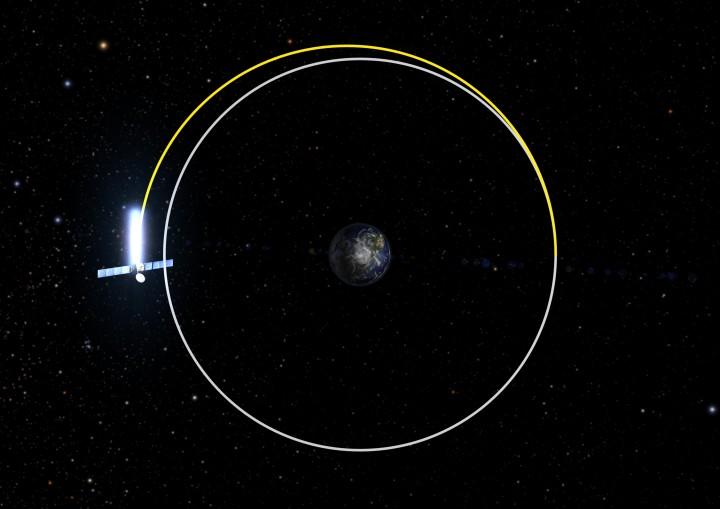 Ao completar sua missão ou ao término de sua vida útil o satélite aciona seus foguetes e se move para uma órbita segura (cemitério de satélites)