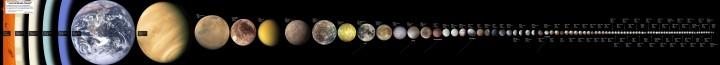 88 maiores objetos do Sistema Solar, com diâmetro > 320 km: Uma estrela, 4 planetas gigantes gasosos, 4 planetas telúricos, 5 planetas anões, 21 luas, 4 asteróides e 49 objetos-trans-netunianos (TNOs). Clique na imagem para ver a versão em alta resolução com legendas. Crédito: http://www.kokogiak.com