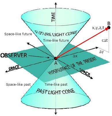 O cone de luz: dentro dos cones permanece a matéria comum e fora do cone, trajetória representada em vermelho, estariam os táquions