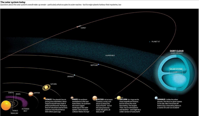 distancia entre planeta: