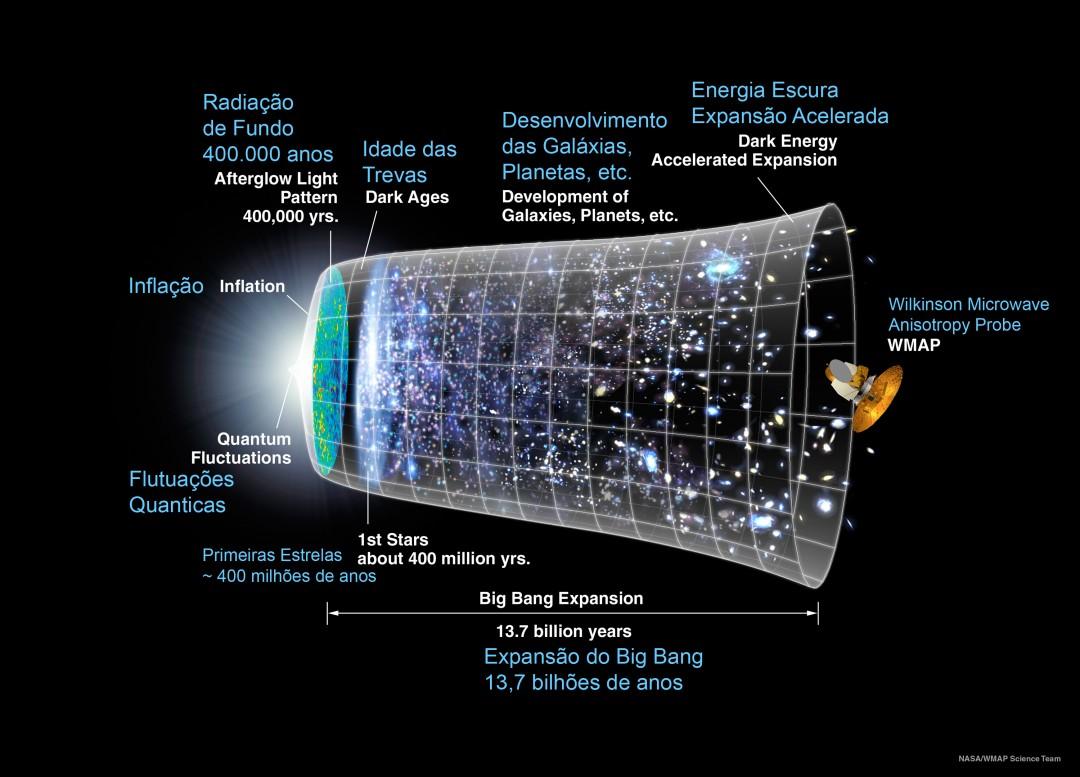 A linha do tempo do Universo desde o Big Bang