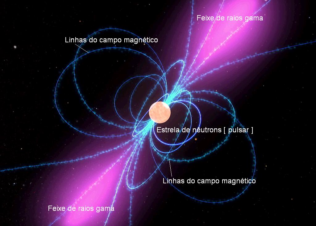Nuvens de partículas carregadas movem-se guiadas pelas linhas (em azul) do campo magnético da estrela de nêutrons em rotação e criam um jato de raios gama lembrando o facho de um gigantesco farol (em violeta) - Crédito da imagem: NASA