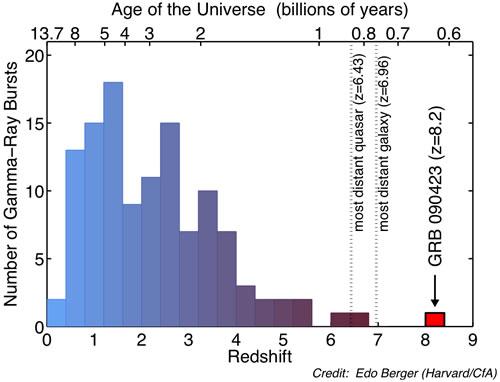 """Distribuição gráfica dos desvios para o vermelho (z) e a correspondente idade do Universo para os GRBs detectados pelo SWIFT. O novo GRB 090423 com z=8,2 quebrou facilmente o recorde anterior dos GRBs mais distantes e também excedeu maior desvio para o vermelho das galáxias e quasares mais distantes. GRB 090423 explodiu quando o Universo estava na sua """"infância"""", com 630 milhões de idade. O jato cósmico de raios-gama viajou por mais de 13 bilhões de anos até chegar aqui. Crédito: Edo Berger - Harvard/CfA)"""