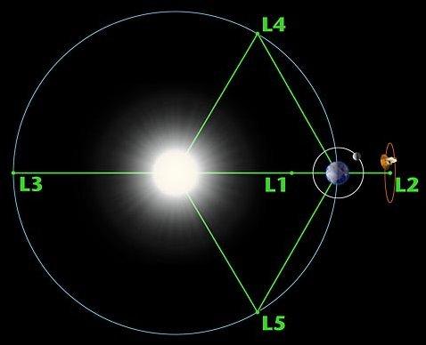 """Os cincos pontos de Lagrange para o Sistema Terra x Sol. Os pontos L4 e L5 são estáveis e permitem hospedar objetos 'co-orbitais', os asteroides """"Troianos""""."""