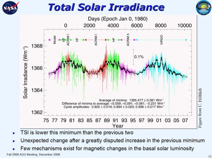 TSI: Total da irradiação solar - crédito: C. Fröhlich