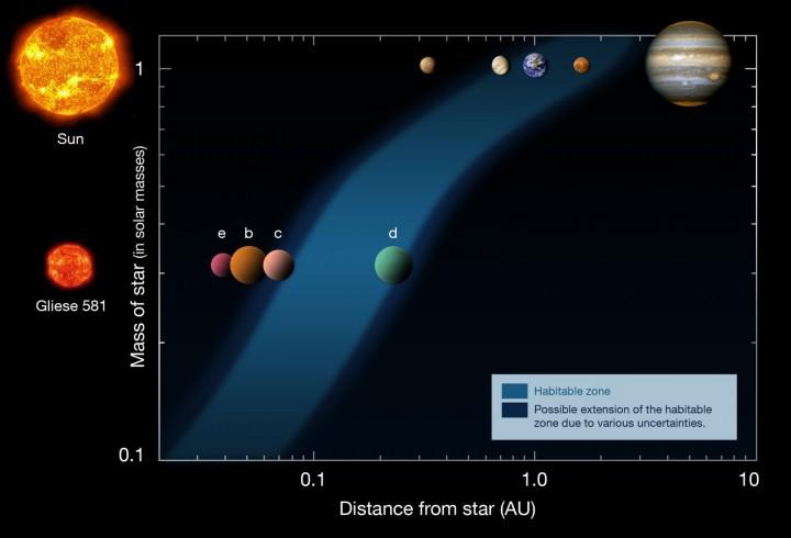 Refinando os cálculos da órbita de Gliese 581 d, descoberto em 2007, os astrônomos confirmaram a sua presença dentro da zona de habitação de Gliese 581, onde a água liquida pode existir. O diagrama acima mostra os planetas do Sistema Solar (na barra superior) comparando suas distâncias com os exoplanetas de Gliese 581 (barra inferior). A zona de habitação está representada pela zona azulada, mostrando Gliese 581 d como um planeta dentro da zona de habitação. Crédito: ESO