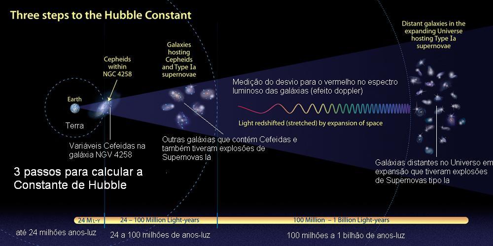 Os passos para calcular a Constante de Hubble. Crédito: NASA, ESA e A. Feild (STScI)
