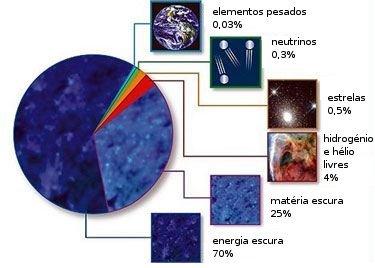 Cerca de 70% do Universo é composto de energia escura, cuja natureza é ainda um enigma para os físicos. Crédito:NASA