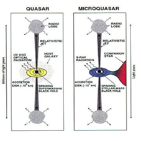 Desenho que compara os modelos das fontes de raios-X geradas por um quasar e um microquasar