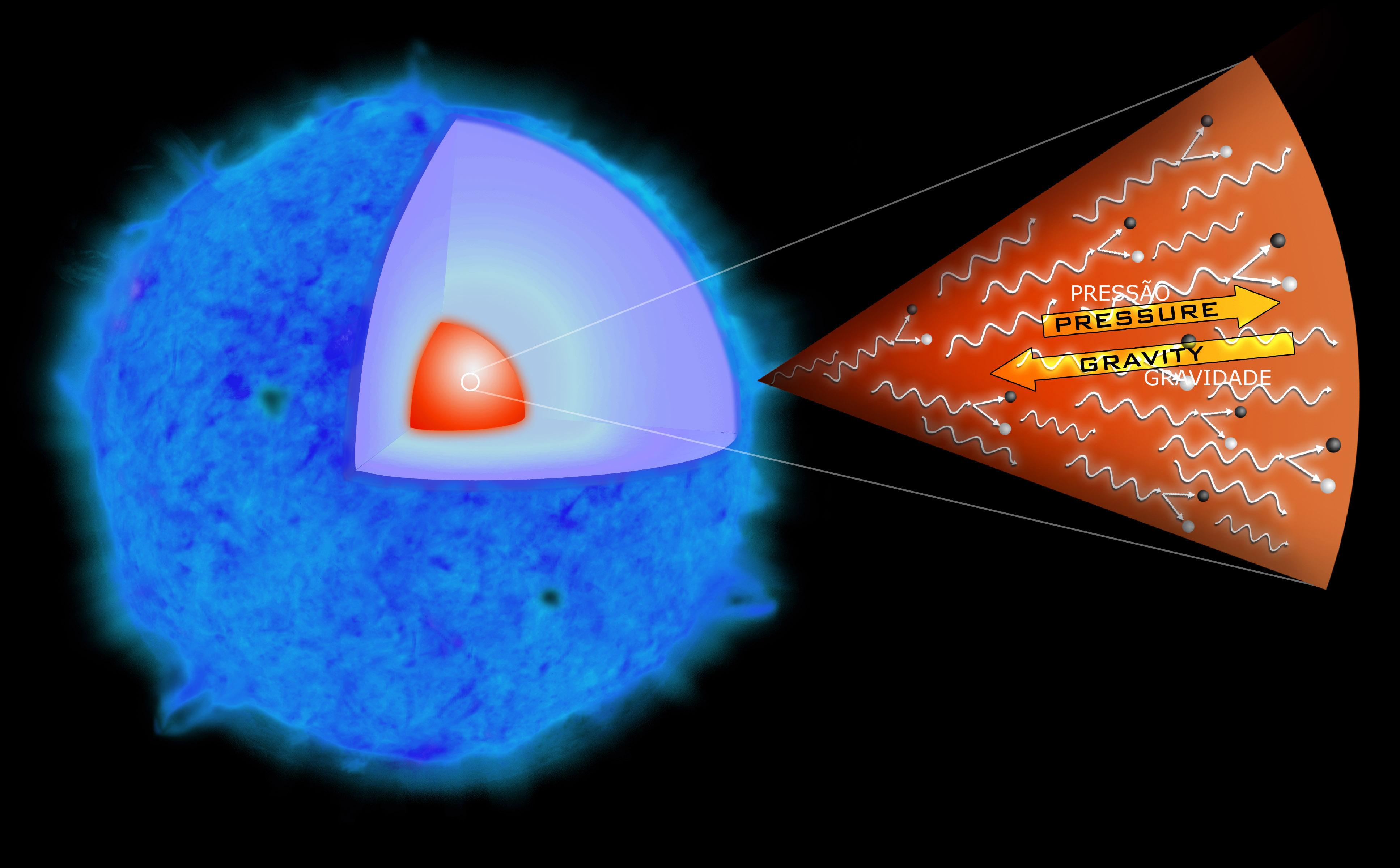 Esse diagrama explica o processo de formação de uma supernova de 'instabilidade aos pares' que os astrônomos julgam ter sido a explosão da supernova SN 2006gy. Quando uma estrela é muito massiva, os raios-gama produzidos no núcleo podem tornar-se tão energéticos que parte de sua energia é desviada para a produção de partículas e anti-partículas (matéria e anti-matéria). O resultado da queda de pressão provoca o colapso parcial da estrela sob sua intensa gravidade. Depois desse colapso violento, as reações termonucleares (não mostradas aqui) provocam a explosão da estrela, expelindo suas camadas externas pelo espaço.