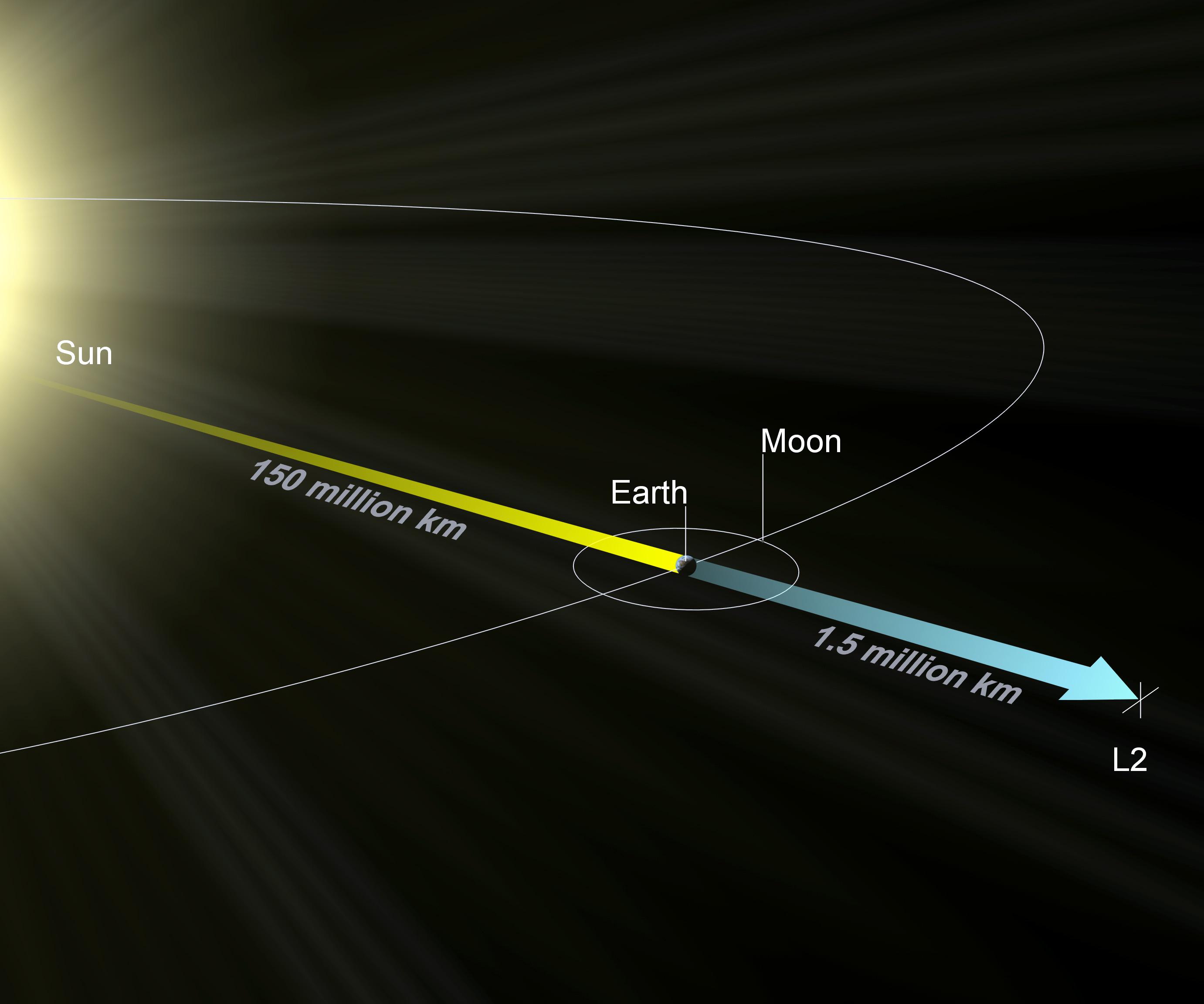 Diagrama que mostra onde fica o ponto de Lagrange L2, a 1,5 milhões de quilômetros da Terra