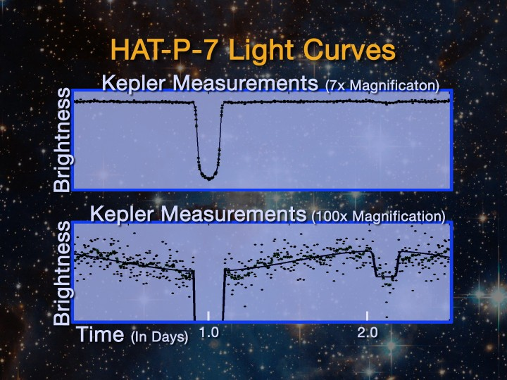 Curvas de luz da estrela HAT-P-7 mostram a evidência trânsitos e ocultações, evidências da existência de um exoplaneta. Crédito: NASA - missão Kepler