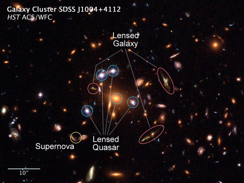 O aglomerado galáctico SDSS J1004+4112 mostra aqui 3 fenômenos em uma só imagem: nos 5 círculos azuis 5 visões clonadas de um quasar distante, nos círculos vermelhos vemos uma galáxia a 12 bilhões de anos-luz de distância e o círculo amarelo mostra uma supernova que foi encontrada ao comparar esta imagem com a anterior feita pelo Hubble 1 ano antes. Dê um clique na imagem para ver a animação em quicktime. Créditos: NASA, ESA, Keren Sharon (Tel-Aviv University) e Eran Ofek (CalTech)