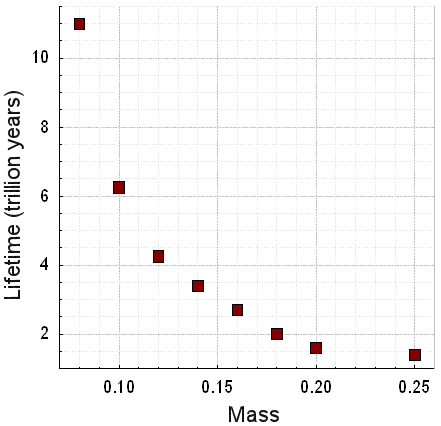 O gráfico mostra o tempo de vida ('lifetime' em trilhões de anos) de uma anã vermelha em relação a sua massa (em massas solares - M☼). Uma anã vermelha de baixa massa, ~0,08M☼, pode permanecer ~12 trilhões de anos ativa. Uma anã vermelha com massa 0,25M☼ tem mais de 500 bilhões de anos de vida útil.