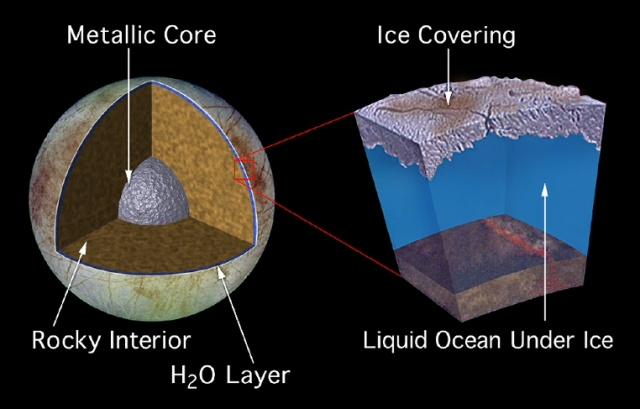 Diagrama mostra o interior da lua Europa, núcleo metélico, o manto rochoso, o oceano de água líquida e sua crostra de gelo sólido.