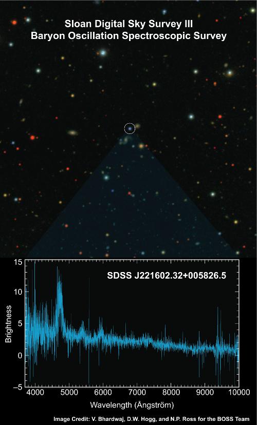 """IMAGEM: Um dos primeiros espectros capturados pela pesquisa Baryon Oscillation Spectroscopic Survey (BOSS). O painel superior mostra o quasar azul analisado, realçado na imagem do céu, que indica a presença de um buraco negro supermassivo no centro de uma galáxia ativa distante. Na parte inferior está desenhado o espectro do objeto medido pela BOSS que permite aos astrônomos medir o grau do """"desvio para o vermelho"""", ou seja, a distância do quasar até nós. A pesquisa BOSS almeja coletar milhões de espectros como esse e usar seus resultados para calcular as distâncias e mapear a geometria do Universo. Crédito: D. Hogg, V. Bhardwaj, e N. Ross."""