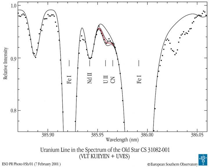 A análise da linha espectral do Urânio da estrela antiga CS 310082-001 ajudou na estimativa de sua idade.