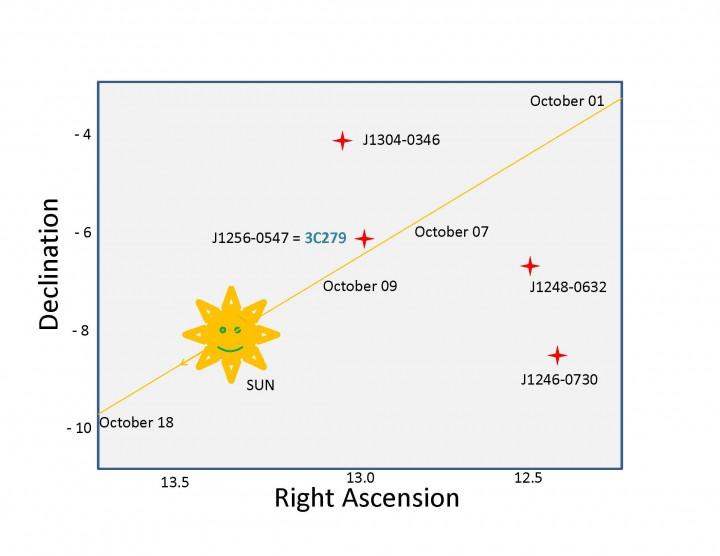 Os quasares distantes e o Sol. Crédito: NRAO