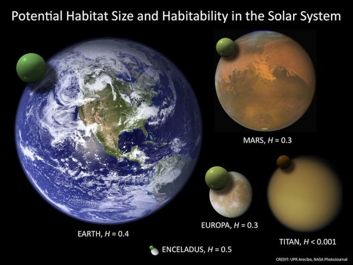 A habitabilidade no Sistema Solar. Crédito: UPR Arecibo, NASA PhotoJournal