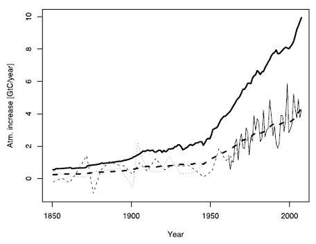 O aumento da taxa anual de CO2 atmosférico (determinado a partir da análise do gelo armazenado nas geleiras, linha fina pontilhada, e medidas diretas, linha fina negra) tem permanecido consistentemente proporcional ao aumento anual de CO2 liberado pelas atividades humanas (linha grossa negra). A proporção tem se mantido em cerca de 46% (linha grossa pontilhada). Crédito do gráfico: Knorr, 2009