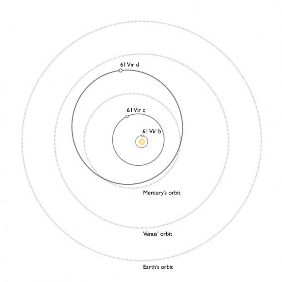 Comparação entre o sistema 61 Virginis, seus 3 exoplanetas e o nosso Sistema Solar.