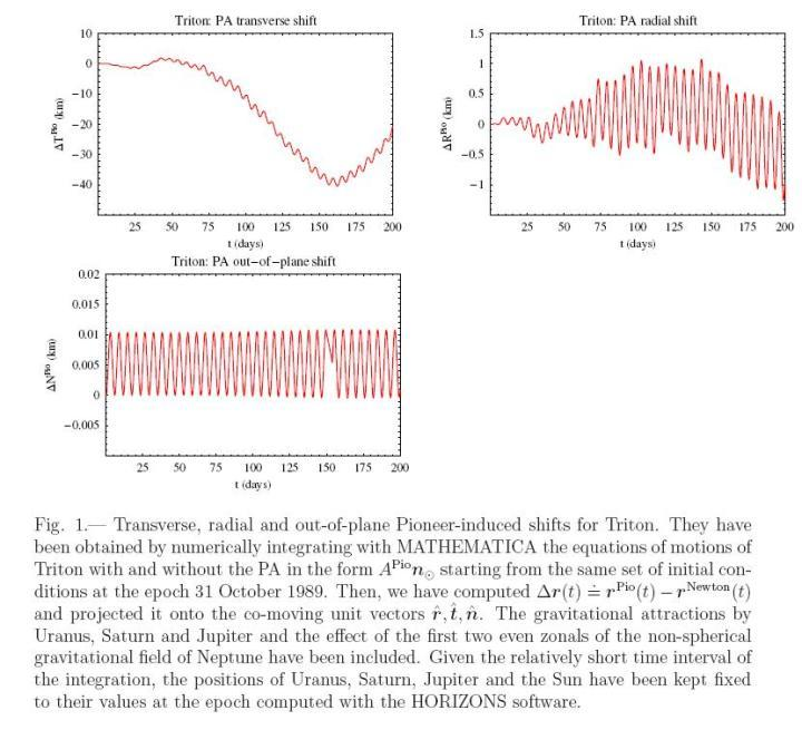 Anomalia Pioneer induzida na simulação matemática criada por Lorenzo Iorio na órbita de Tritão, lua de Netuno. Iorio concluiu que se a anomalia Pioneer afetasse Tritão ela seria notada pelas observações astronômicas de sua órbita. Crédito: Lorenzo Iorio (http://arxiv.org/abs/0912.2947)