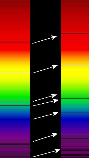 O desvio para o vermelho das linhas do espectro luminoso de um aglomerado de galáxias distantes (à direita), comparado com o espectro do Sol (à esquerda).