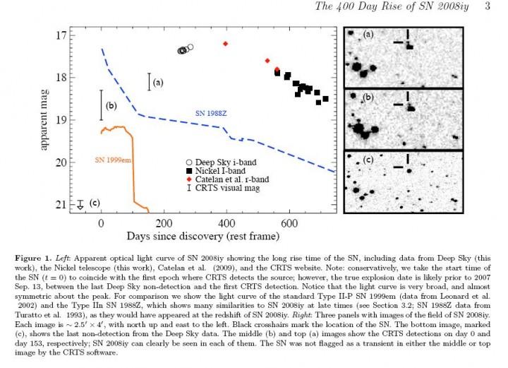 Curva de luz visível ao longo do tempo da SN 2008iy comparada com duas outras supernovas, SN 1999em e SN 1988Z. À direita temos um painel com 3 imagens da SN 2008iy. Crédito:Miller et al.