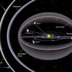 Astrônomos descartam a gravidade como causa da anomalia Pioneer