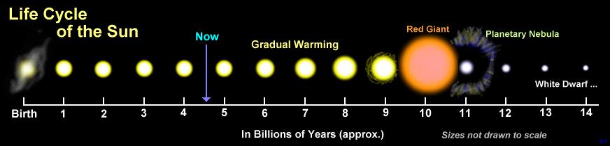 Ciclo de vida de estrelas como o Sol: nascimento (birth), aquecimento gradual (gradual warming), gigante vermelha (red giant), nebulosa planetária (planetary nebula) e anã branca (white dwarf)