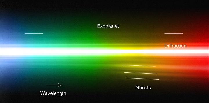 Através da análise do espectro da radiação de um exoplaneta os cientistas conseguirão determinar sua composição química. Crédito: ESO/M. Janson