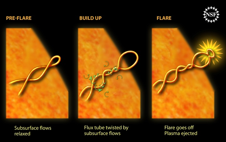 Este diagrama mostra como os campos magnéticos retorcidos sob a superfície solar irrompem em uma enorme erupção solar (Crédito: NSF)