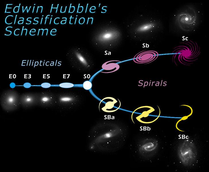 """O antigo diagrama do garfo de Hubble """"Tuning Fork"""" ficou obsoleto depois deste novo censo cósmico."""