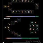 Astrônomos desafiam padrões e conceitos antigos sobre a formação galáctica