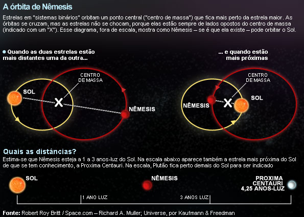 A órbita teórica de Nêmesis, segundo a hipótese de Richard A. Muller. Crédito: Space.com/Robert Roy Britt