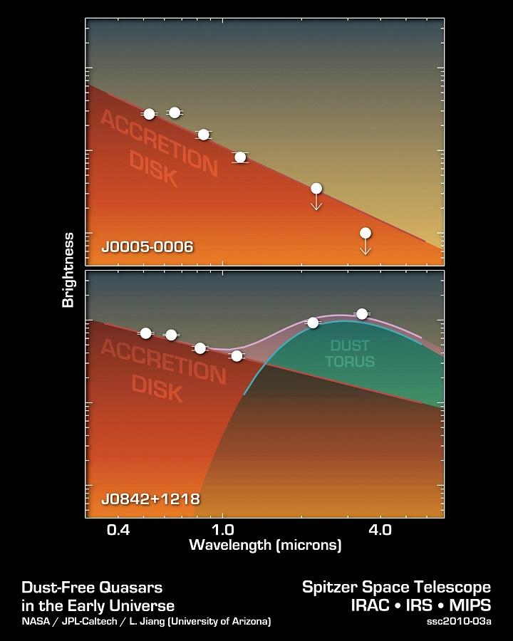 Comparação entre quasares: Estes dois gráficos com dados do Telescópio Espacial Spitzer mostram um buraco negro supermassivo primitivo (diagrama superior) em comparação com o buraco negro de um quasar típico. Como mostram os dados, o buraco negro supermassivo do quasar típico, chamado J0842 1218, exibe os sinais de um anel em torno de poeira, uma característica que aparece em comprimentos de onda mais longos de luz infravermelha. O objeto primitivo, chamado J0005-0006, não apresenta um toro de poeira. Crédito: NASA/JPL