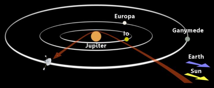 Ilustração mostra Pioneer 10 em manobra de fly-by sobre Júpiter. A Pioneer 10 (Pioneer F) foi a primeira nave espacial que viajou através do cinturão de asteróides, em 15 de julho de 1972 e fez as primeiras observações diretas de Júpiter, por onde passou em 3 de dezembro de 1973.