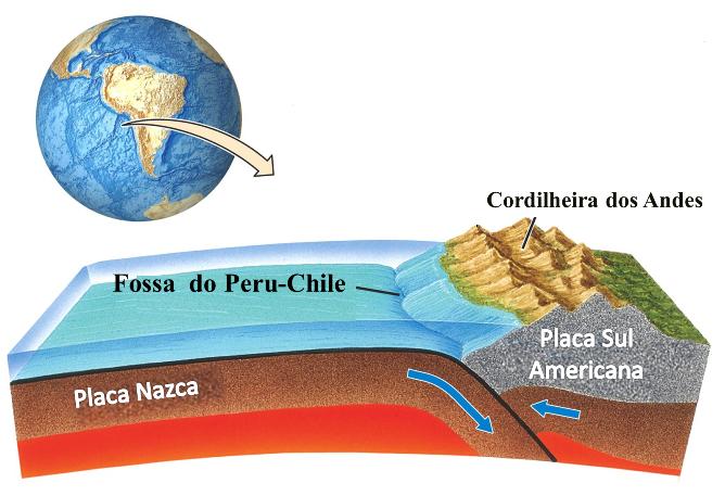 Limites convergentes ou destrutivos: quando a colisão ocorre entre uma densa placa oceânica e uma placa continental de menor densidade, geralmente a placa oceânica mergulha sob a placa continental, formando uma zona de subducção. Um exemplo deste tipo de colisão entre placas é a área ao longo da costa ocidental da América do Sul onde a placa de Nazca, oceânica, mergulha sob a placa Sul-americana, continental.