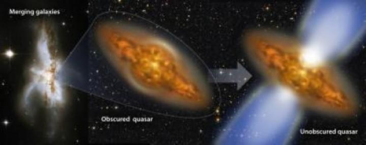 Estágios do ciclo de vida de um quasar: 1-Fusão de Galáxias; 2-Quasar coberto de poeira; 3-Quasar livre de poeira. Crédito: E. Treister e Karen Teramura (IfA, Universidade do Havaí)