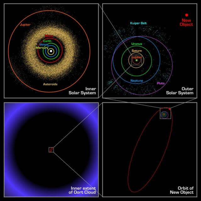 Dimensões do Sistema Solar, passando pela órbita ultra excêntrica de 12.000 anos de Sedna até a Nuvem de Oort