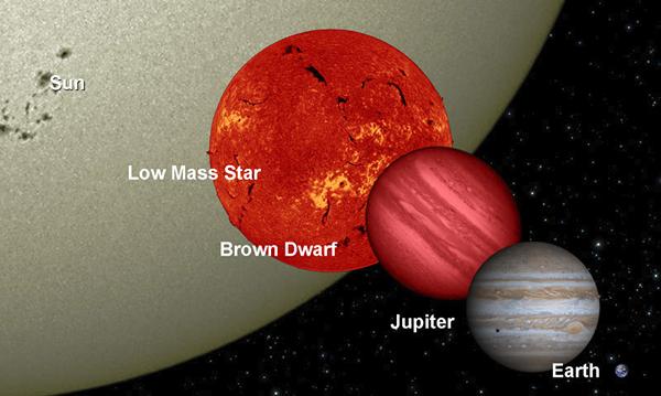 Comparação dos tamanhos do Sol (Sun), uma estrela de baixa massa anã vermelha (Low Mass Star), uma anã marrom (Brown Dwarf), Júpiter e a Terra. Estrelas com menor massa que o Sol são menores, mais frias e muito mais tênues na luz visível. As anãs marrons têm menos de 8% da massa do Sol o que é insuficiente para sustentar a nucleossíntese, transformando hidrogênio em hélio, o processo que mantém as estrelas brilhantes. Estes globos são quase impossíveis de serem detectados na luz visível, mas se destacam nas frequências do infravermelho. As anãs marrons têm o tamanho um pouco maior que o de Júpiter mas conseguem sustentar de 13 até 80 vezes mais massa e podem possuir sistemas planetários próprios. Crédito: NASA