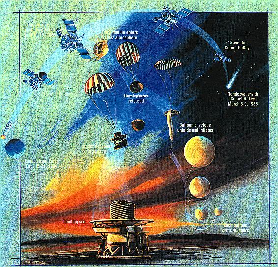 Diagrama da missão Vega mostra a passagem por Vênus, a sua sub-sonda que penetrou na atmosfera do planeta e foi destruída no processo e a etapa final onde fotografou o cometa de Halley navegando através de seu coma.
