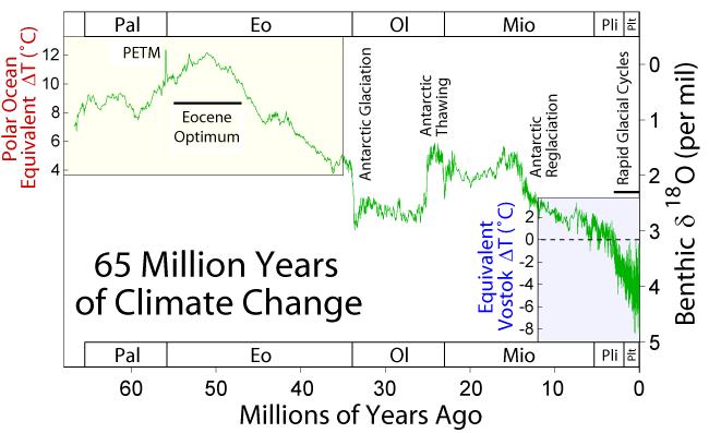 """Gráfico mostra as mudanças climáticas globais nos últimos 65 milhões de anos. Notem o repentino aquecimento global devido ao Máximo Térmico do Paleoceno-Eoceno (""""PETM"""", em inglês) há 55 milhões de anos, destacado com a seta."""